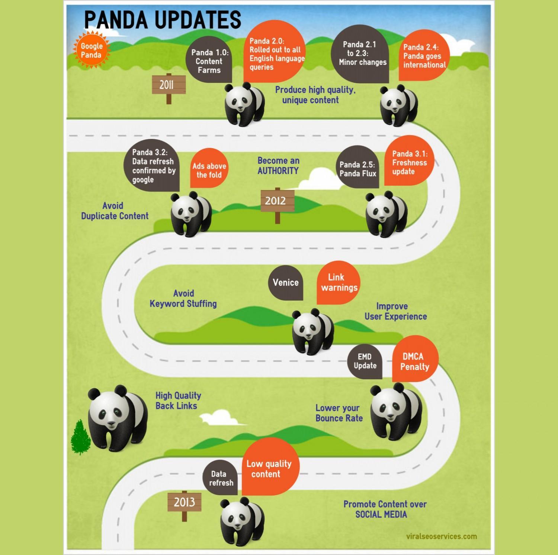 panda-updates_51d7e3bb0d8f7_w1500