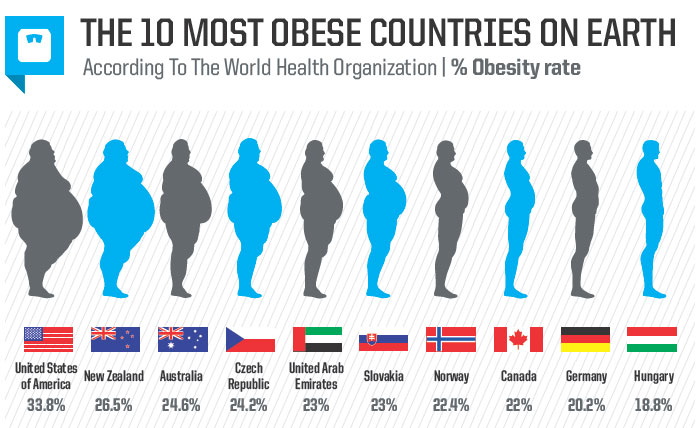 the reasons for rise in obesity cases of children in the united states In the rapid increase of obesity in the united states 43 to obesity in most cases is due to of root causes of obesity in children.